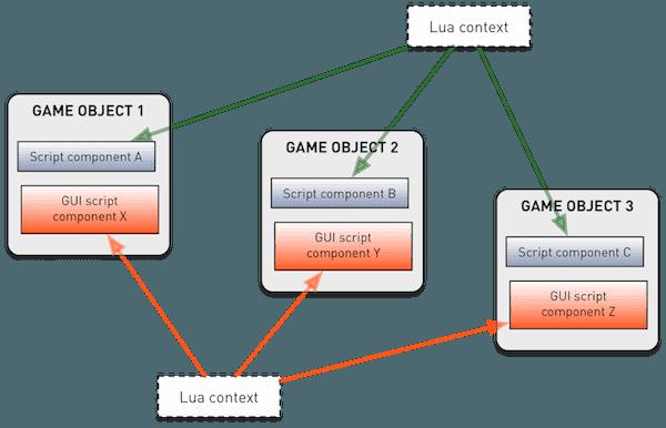 Lua programming in Defold